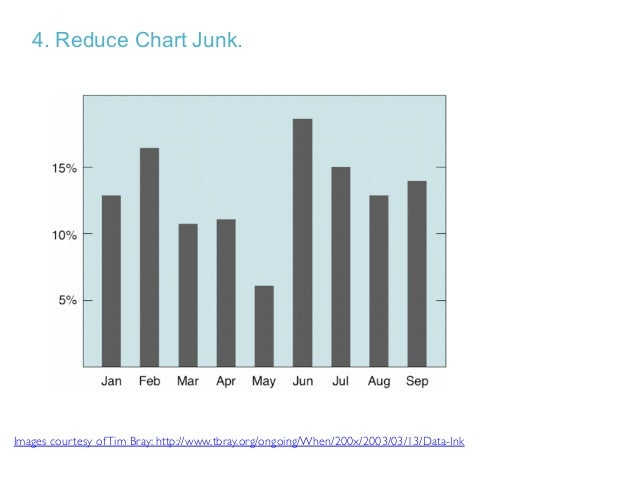 Chart Junk and Data to Ink apply to tables as well.