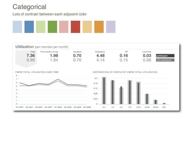 copyright Juice, Inc 2015 9. Consider Slope Graphs as Chart Option Slopegraphs in Excel - http://peltiertech.com/slope-gra...