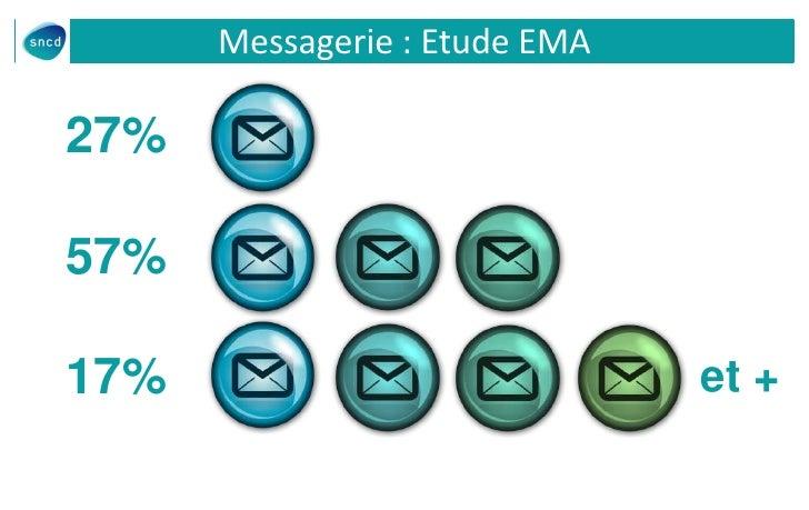 Messagerie : Etude EMA27%57%17%                            et +