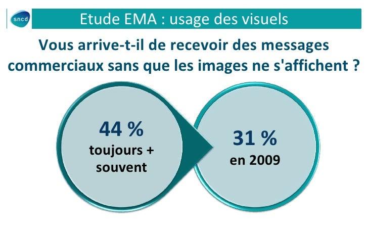Etude EMA : usage des visuels   Vous arrive-t-il de recevoir des messagescommerciaux sans que les images ne saffichent ?  ...