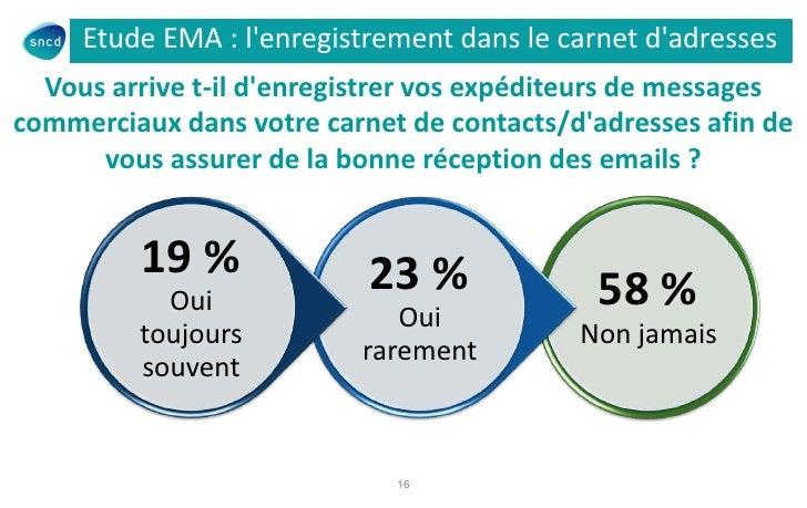 Etude EMA : lenregistrement dans le carnet dadresses  Vous arrive t-il denregistrer vos expéditeurs de messagescommerciaux...