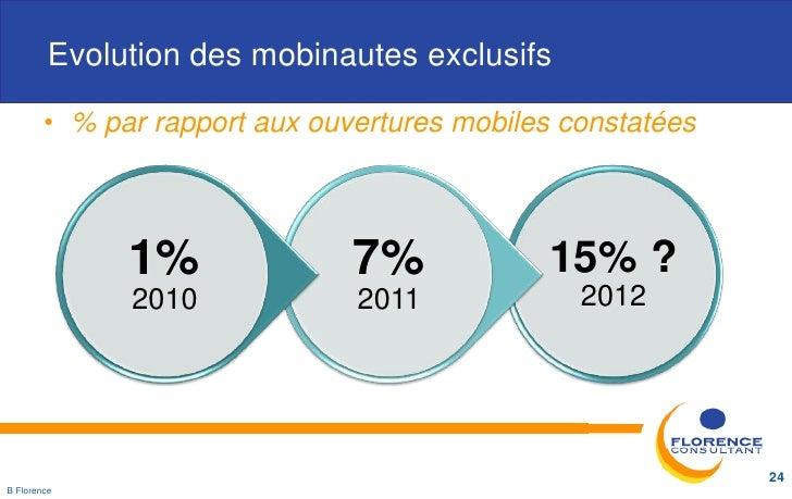 Evolution des mobinautes exclusifs        • % par rapport aux ouvertures mobiles constatées              1%               ...