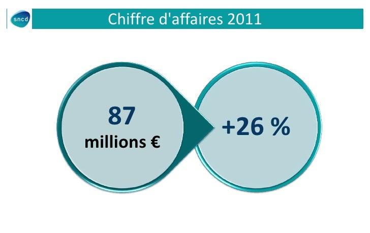 Chiffre daffaires 2011   87               +26 %millions €