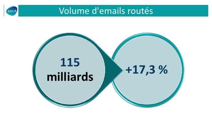 Volume demails routés  115                 +17,3 %milliards