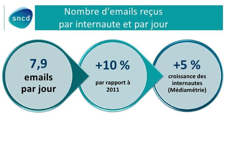 Nombre demails reçus           par internaute et par jour 7,9               +10 %                +5 % emails            pa...