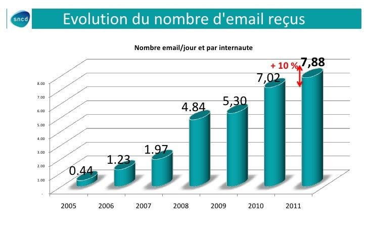 Evolution du nombre demail reçus                         Nombre email/jour et par internaute                              ...