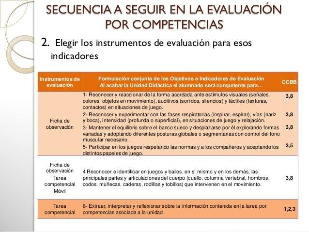 SECUENCIA A SEGUIR EN LA EVALUACIÓNPOR COMPETENCIAS3. Establecer Criterios de calificación yAprendizajes o criterios mínim...