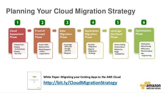 Capgemini cloud assessment a pathway to enterprise cloud migration.