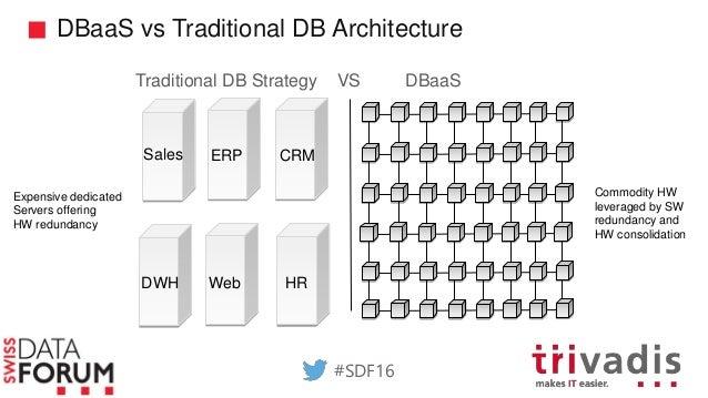 Aujourd'hui la consolidation de bases de données Oracle c