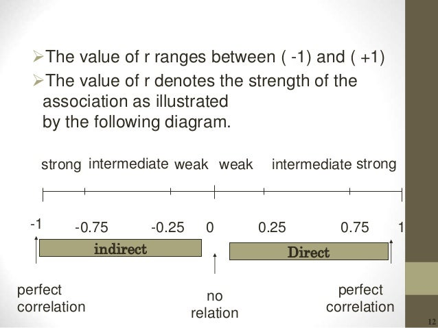 12 The value of r ranges between ( -1) and ( +1) The value of r denotes the strength of the association as illustrated b...