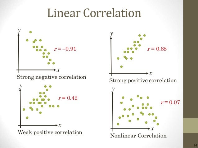 14 Linear Correlation x y Strong negative correlation x y Weak positive correlation x y Strong positive correlation x y No...