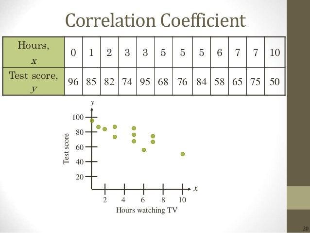 20 Correlation Coefficient 100 x y Hours watching TV Testscore 80 60 40 20 2 4 6 8 10 Hours, x 0 1 2 3 3 5 5 5 6 7 7 10 Te...