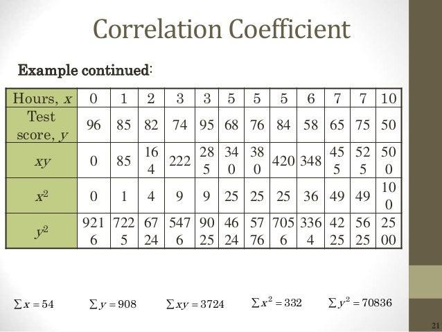 21 Correlation Coefficient Hours, x 0 1 2 3 3 5 5 5 6 7 7 10 Test score, y 96 85 82 74 95 68 76 84 58 65 75 50 xy 0 85 16 ...