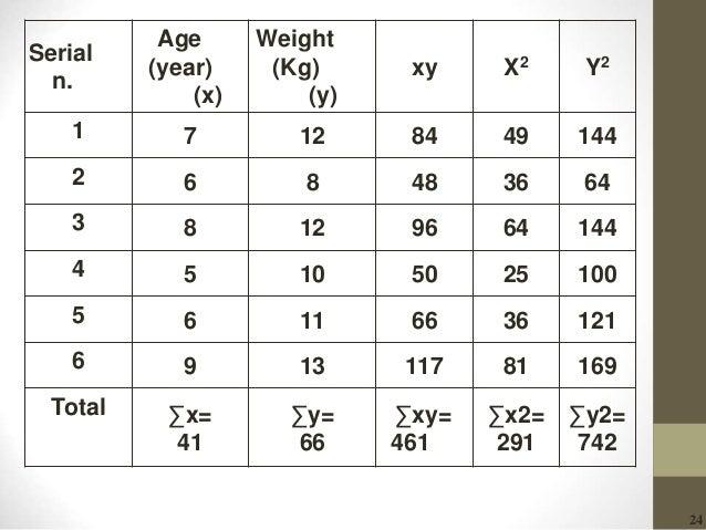 24 Y2X2xy Weight (Kg) (y) Age (year) (x) Serial n. 14449841271 643648862 14464961283 10025501054 12136661165 169811171396 ...