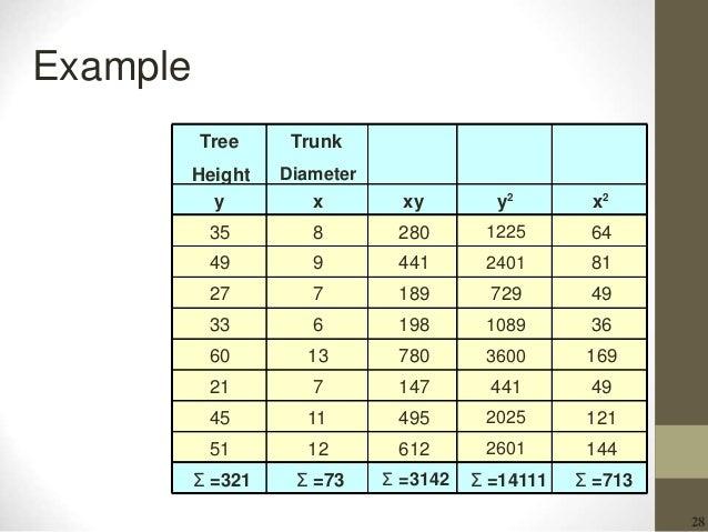28 Example Tree Height Trunk Diameter y x xy y2 x2 35 8 280 1225 64 49 9 441 2401 81 27 7 189 729 49 33 6 198 1089 36 60 1...