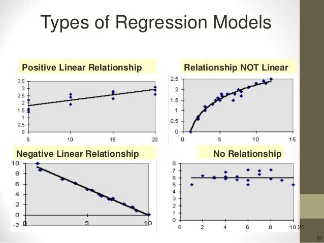 33 20 Types of Regression Models Positive Linear Relationship Negative Linear Relationship Relationship NOT Linear No Rela...