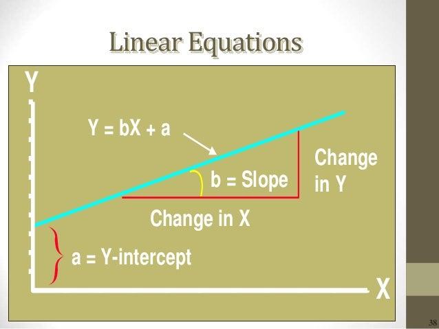 38 Linear Equations Y Y = bX + a a = Y-intercept X Change in Y Change in X b = Slope