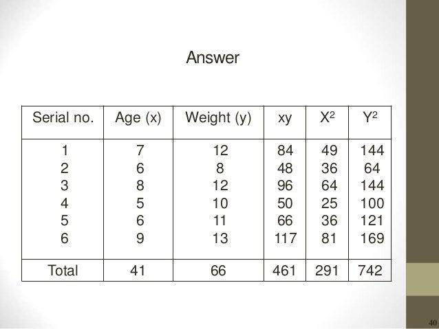 40 Answer Y2X2xyWeight (y)Age (x)Serial no. 144 64 144 100 121 169 49 36 64 25 36 81 84 48 96 50 66 117 12 8 12 10 11 13 7...