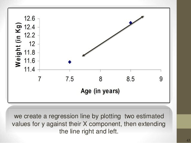 43 we create a regression line by plotting two estimated values for y against their X component, then extending the line r...