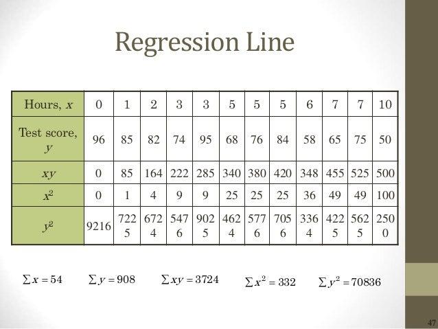 47 Regression Line Hours, x 0 1 2 3 3 5 5 5 6 7 7 10 Test score, y 96 85 82 74 95 68 76 84 58 65 75 50 xy 0 85 164 222 285...