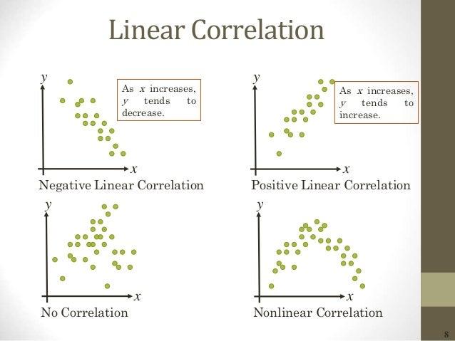 8 Linear Correlation x y Negative Linear Correlation x y No Correlation x y Positive Linear Correlation x y Nonlinear Corr...