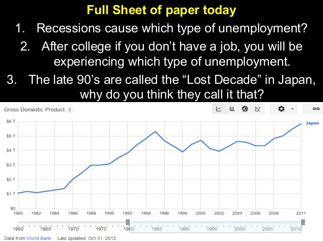 Full Sheet of paper today 1. Recessions cause which type of unemployment? 2. After college if you don't have a job, you wi...