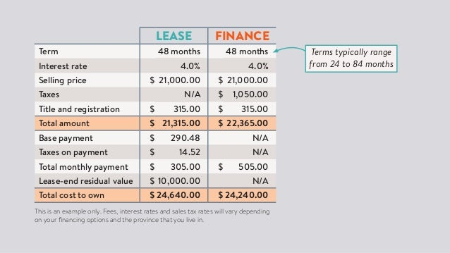 net present value calculation excel cost analysis of leasing versus