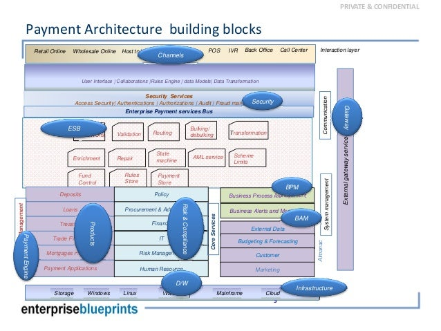 Global Payment System Reference Architecture on scheme pos