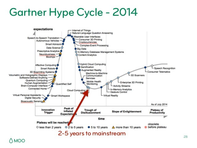 Nfc business cards presentation from bosch connected experience ber 28 gartner hype cycle 2014 2 5 years to mainstream reheart Images
