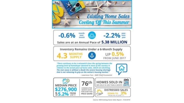 Cabin Branch Clarksburg MD   Existing Home Sales Cooling Off This Summer