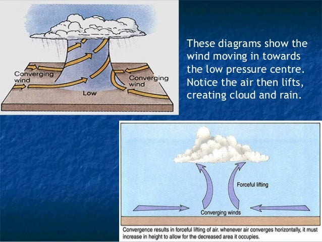 Warm wind  Cold wind  Warm air rises  over the cold air  – creating the  warm front  Open Stage  The cold air  undercuts t...