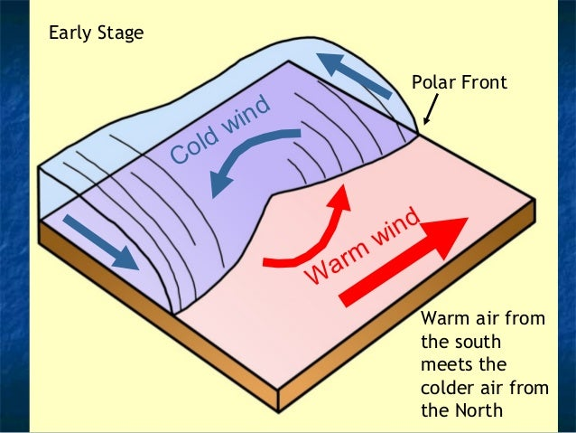 Warm wind  Cold wind  The cold front  travels faster,  eventually catching  up the warm front –  forming an  occlusion.  O...