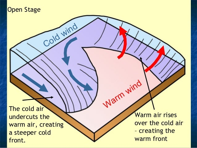Cold wind  Dissolved Stage  The occlusion  is fully closed  – therefore  dissolved.