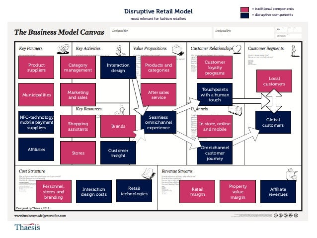 Customer insight is at the heart of the disruptive retail model. Retail companies need to invest in the customer journey, ...
