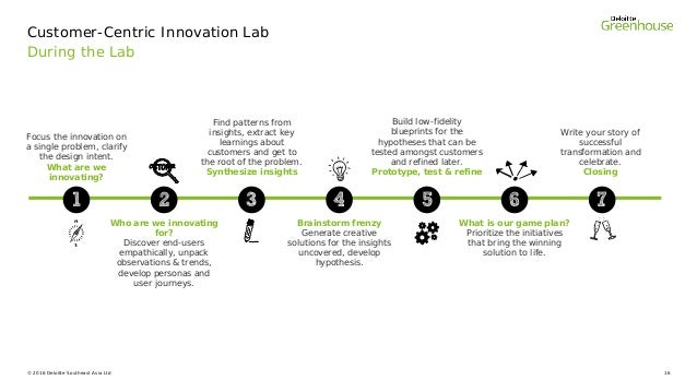 498d2fc6230 HYPOTHESES Determine Discover Define Distil Decide Deliver  16. © 2016  Deloitte Southeast Asia Ltd 16 During the Lab Customer-Centric Innovation  ...