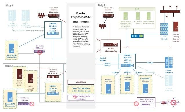 Lan diagram sample 2015 lan diagram sample 2015 vlan x1 vlan x2 vlan x1 vlan x2 plan for confidential site scope synopsis ccuart Gallery