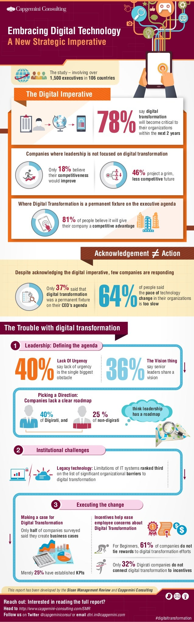 Embracing Digital Technology A New Strategic Imperative  The study – involving over 1,500 executives in 106 countries  The...