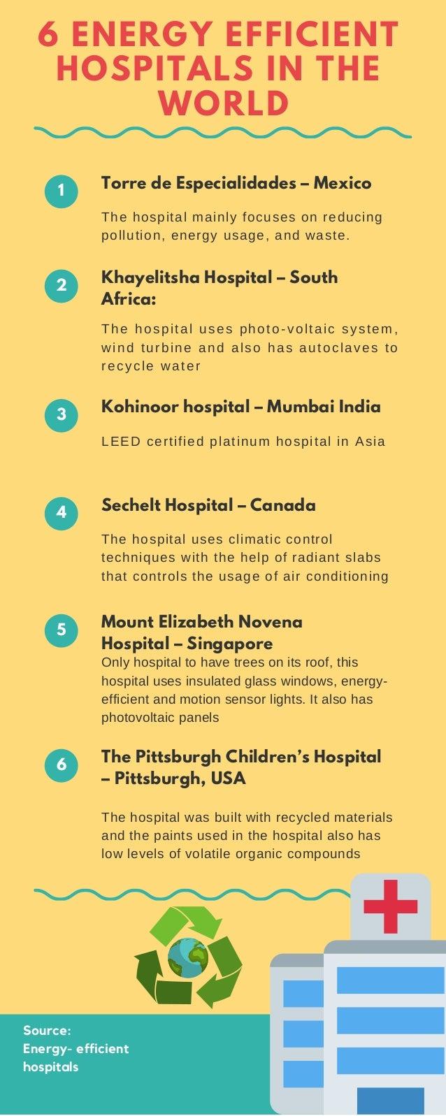 Energy Efficient Hospitals |Energy Efficient Hospitals
