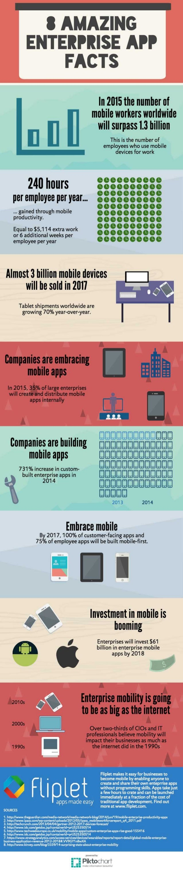 8 amazing enterprise mobility trends and facts 2016-2017 MOBIQUANT Slideshare Linkedin