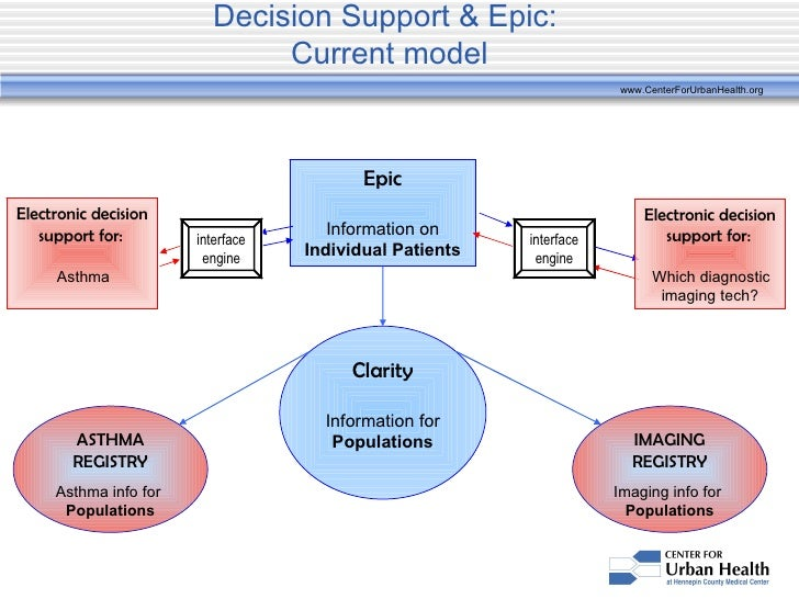 epic as platform for clinical decision support implications for qi a rh slideshare net Epic Systems Epic Cogito vs Clarity
