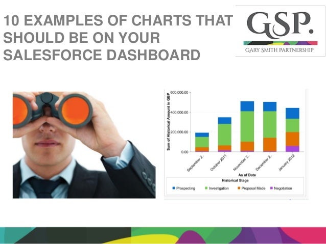10 Examples Of Sales Charts That Should Be On Your Salesforce Dashboa