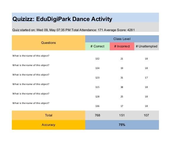 Quizizz: EduDigiPark Dance Activity Quiz started on: Wed 09, May 07:35 PM Total Attendance: 171 Average Score: 4281 Questi...