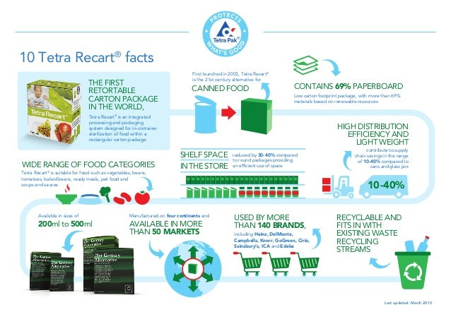 10 facts about Tetra Recart [Infographic]