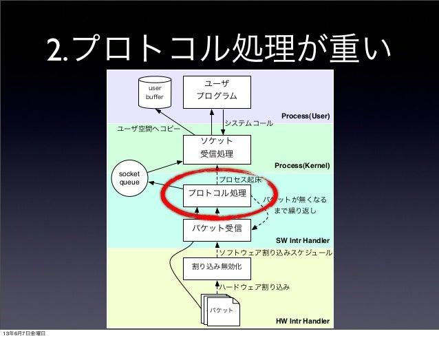 Process(User)Process(Kernel)HW Intr HandlerSW Intr Handler割り込み無効化プロトコル処理ソケット受信処理ユーザプログラムuserbuffersocketqueueパケットシステムコールプロセ...