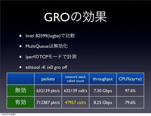 GROの効果• Intel 82599(ixgbe)で比較• MultiQueueは無効化• iperfのTCPモードで計測• ethtool -K ix0 gro offpacketsnetwork stackcalled count thr...