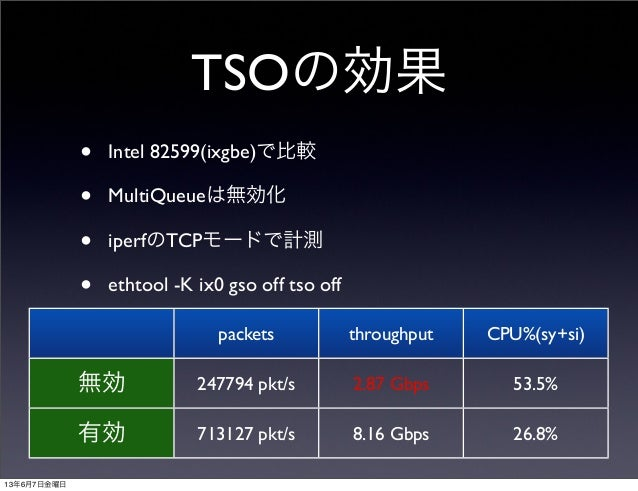 TSOの効果• Intel 82599(ixgbe)で比較• MultiQueueは無効化• iperfのTCPモードで計測• ethtool -K ix0 gso off tso offpackets throughput CPU%(sy+s...