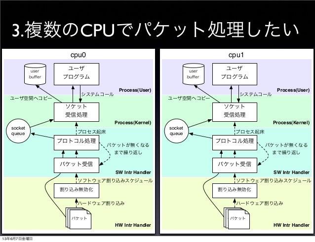 3.複数のCPUでパケット処理したいcpu0Process(User)Process(Kernel)HW Intr HandlerSW Intr Handler割り込み無効化プロトコル処理ソケット受信処理ユーザプログラムuserbuffersoc...