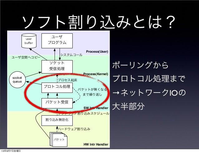 ソフト割り込みとは?Process(User)Process(Kernel)HW Intr HandlerSW Intr Handler割り込み無効化プロトコル処理ソケット受信処理ユーザプログラムuserbuffersocketqueueパケット...