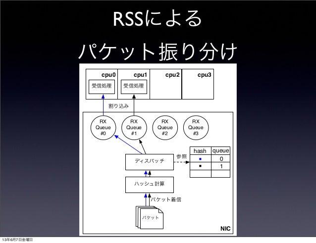 RSSによるパケット振り分けNICパケットパケットパケットハッシュ計算パケット着信hash queueディスパッチ参照RXQueue#0RXQueue#1RXQueue#2RXQueue#3cpu0 cpu1 cpu2 cpu3受信処理割り込み...