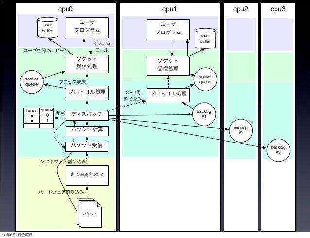 cpu3cpu2cpu1cpu0割り込み無効化プロトコル処理ソケット受信処理ユーザプログラムuserbuffersocketqueueパケットシステムコールプロセス起床ハードウェア割り込みユーザ空間へコピーパケットパケットソフトウェア割り込みパケ...